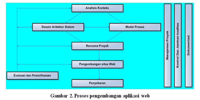 Bisnis Pengembangan Web