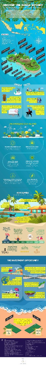 The eco-island project of Sumba in Indonesia