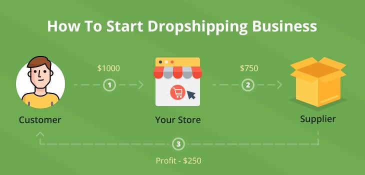 Bisnis Drop Shipping Online